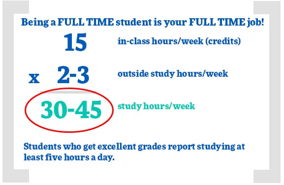 Being a full time student is your full time job. 15 in-class hours per week times two to three outside study hours per week equals 30 to 45 study hours per week. Students who study five hours a day earn excellent grades.